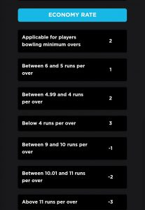 Economy Rate Point System