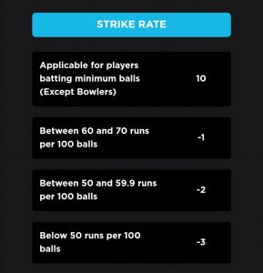 Strike Rate Point System