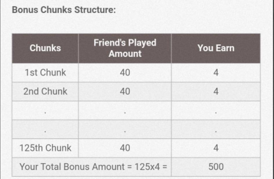 My11Circle bonus cash