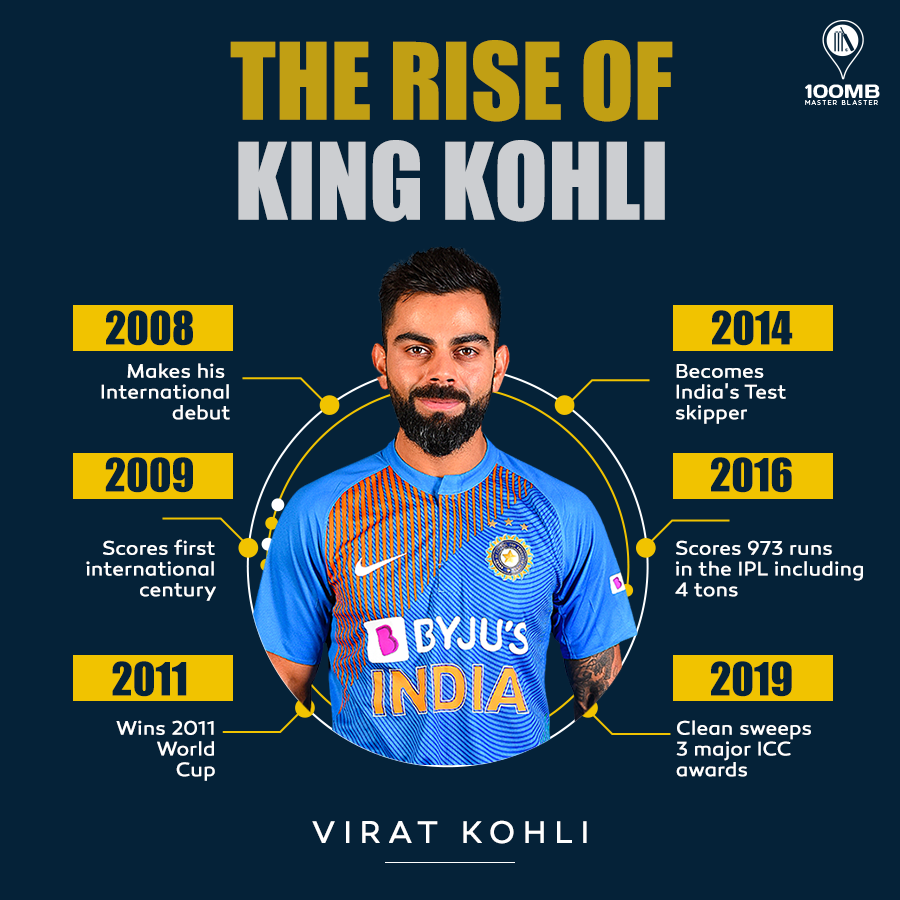 Virat-Kohli-BEST INDIAN IPL HITMAN